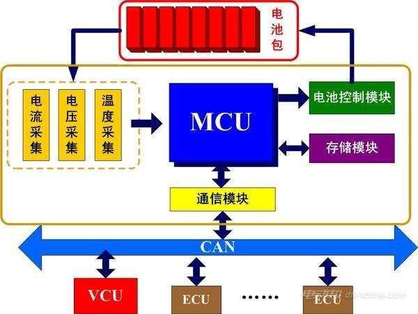 电动汽车能源管理系统介绍:构成