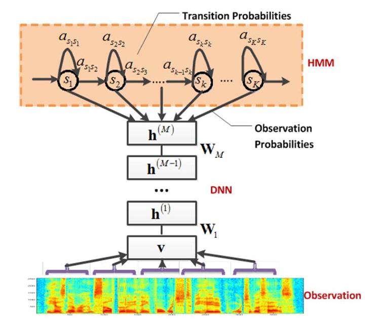 一种语音识别声学模型