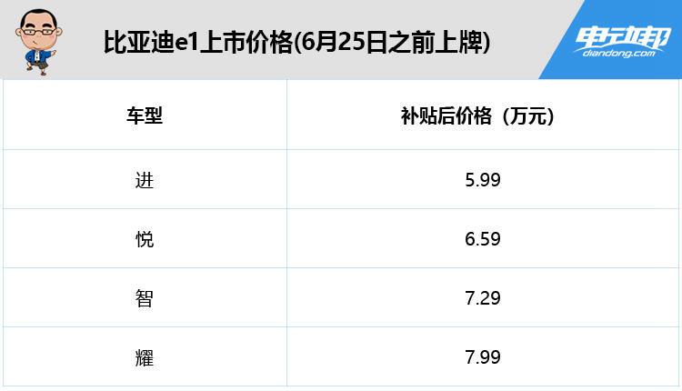 比亚迪e1上市价格(6月25日之前上牌)